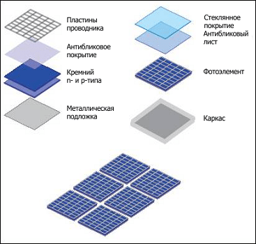 Альтернативная энергетика солнечные батареи