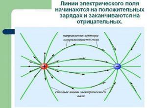 Постоянные магниты и их свойства