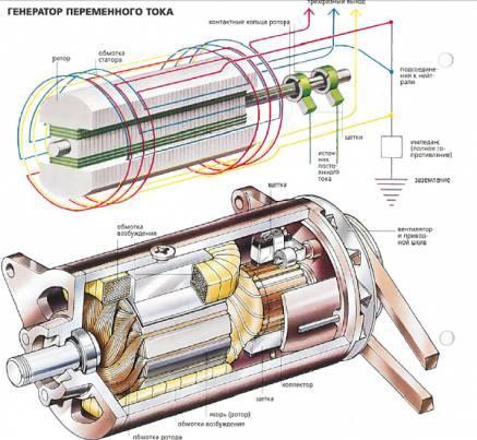 Генератор переменного тока: принцип работы