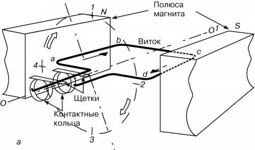 Генератор постоянного тока: устройство и принцип действия