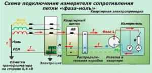 Измерение сопротивления заземляющих устройств
