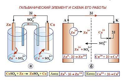 Принцип работы гальванического элемента