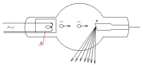 Что представляет собой электрический ток в вакууме