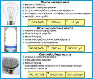 Светодиодные лампы: как рассчитать мощность