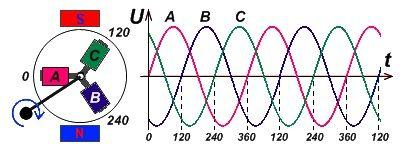 Трехфазная система переменного тока