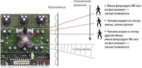 Настройка датчика движения для освещения