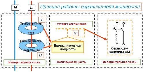 Ограничитель мощности однофазный, трехфазый: ОМ 630, ОМ 310