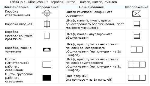 Обозначения на электрических схемах выключателей, розеток и лампочек