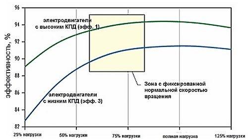 Формула КПД электродвигателя