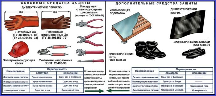 Защитные средства в электроустановках до и выше 1000В
