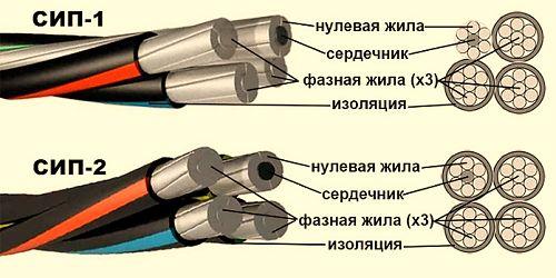 Монтаж кабеля СИП от столба к дому