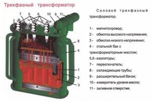Устройство трансформатора