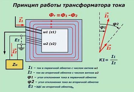 Как работает трансформатор тока