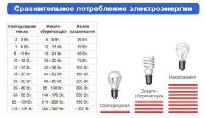 Часто перегорают лампочки в квартире