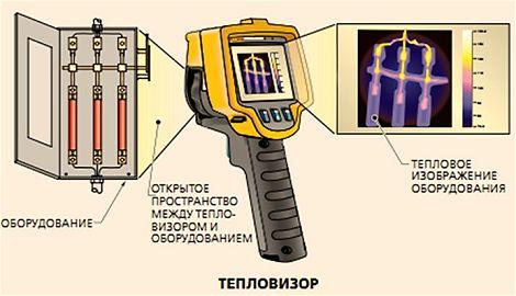 Как сделать тепловизор своими руками