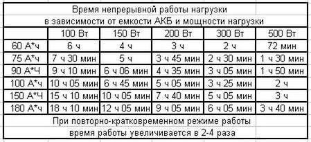 Расчет времени работы инвертора от аккумулятора