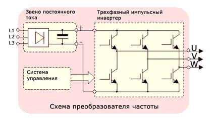 Принцип работы частотного преобразователя для асинхронного двигателя