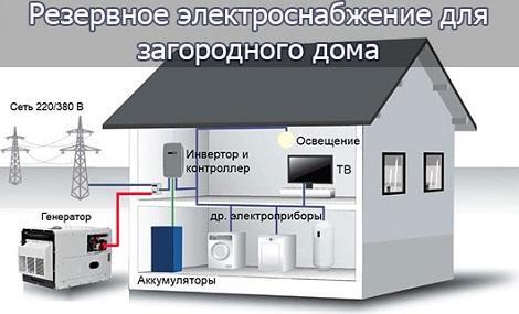 Автономное электропитание для частного дома