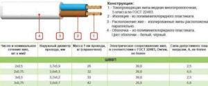 Кембрики для проводов: назначение, виды, выбор, как использовать