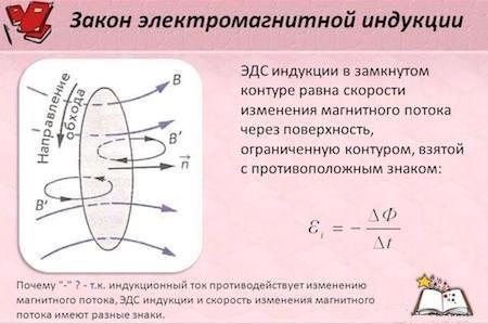 Изменение магнитного потока