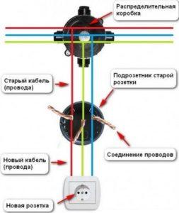 Ремонт розеток своими руками - подробная инструкция