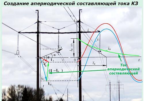 Апериодическая составляющая тока короткого замыкания
