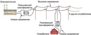 Виды трансформаторных подстанций