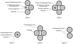 Провод ПВС – расшифровка, характеристики и область применения