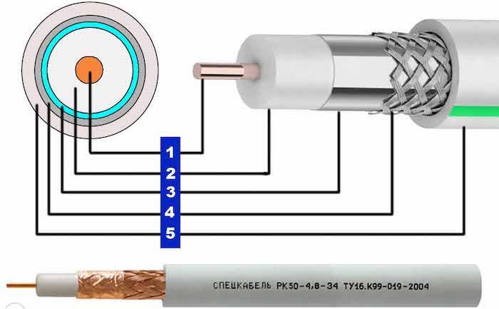 Какой антенный кабель нужен для цифрового телевидения - Выбираем коаксиальный кабель