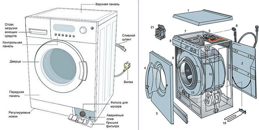 Как поменять подшипник на стиральной машине Канди: Пошаговая инструкция