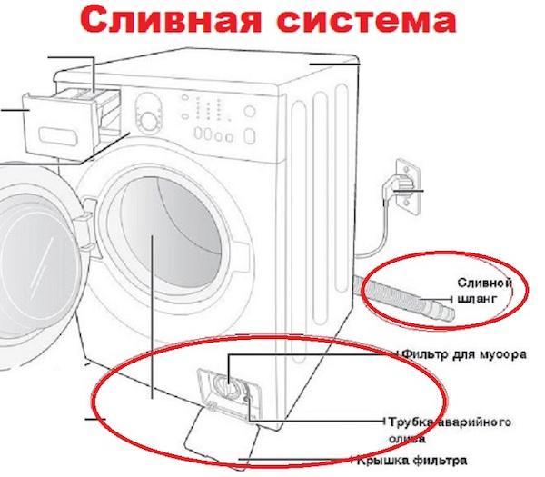 Как слить воду из стиральной машины: методы и полезные рекомендации как принудительно слить воду из стиралки